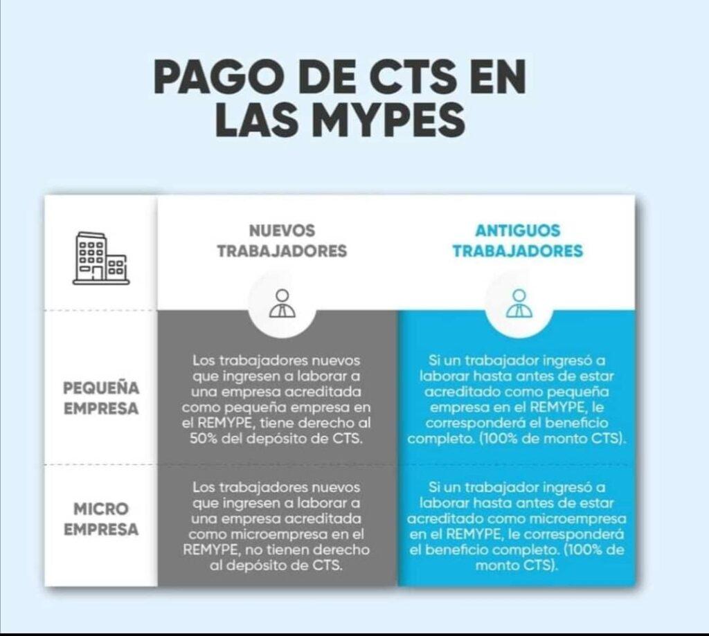 CTS MYPES